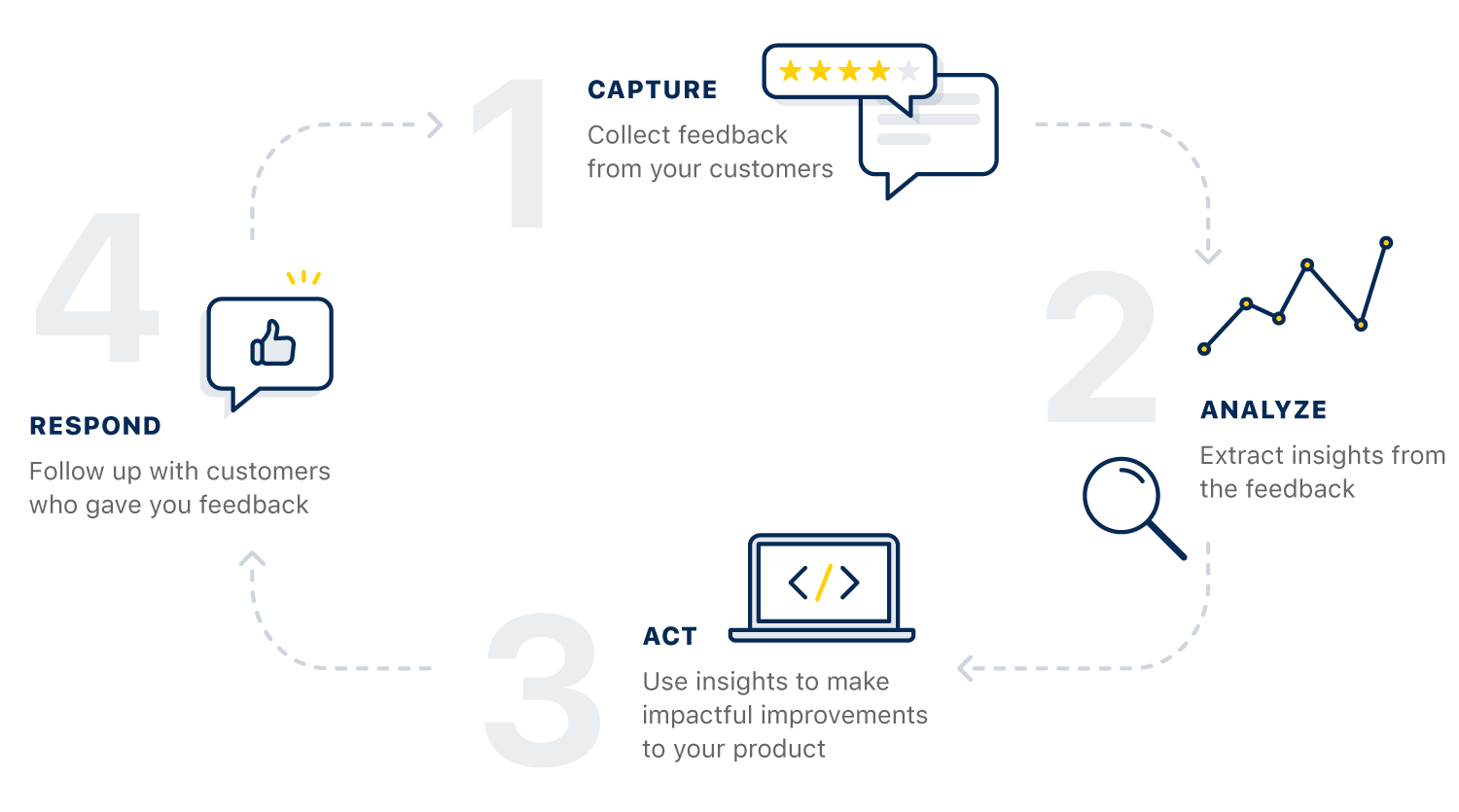 Canny's features for collecting feedback and roadmapping create a complete feedback loop